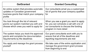 Grants Made Easy by Stephanie Sang ...