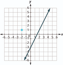 finding an equation of a line parallel