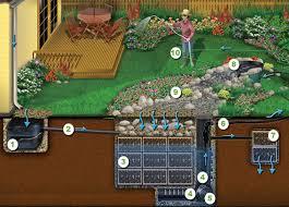 advantages of rain water harvesting