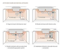kitchen greywater water conservation