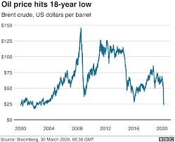 Coronavirus: Oil price collapses to ...