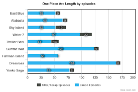 Arc Length by Episodes graph : OnePiece