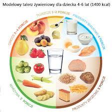 modelowy-talerz-żywieniowy-dziecka | | Kreator Zdrowia - Kreator ...