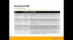 sitemap index formats