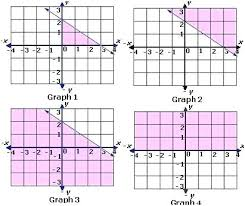 graphing inequality worksheet