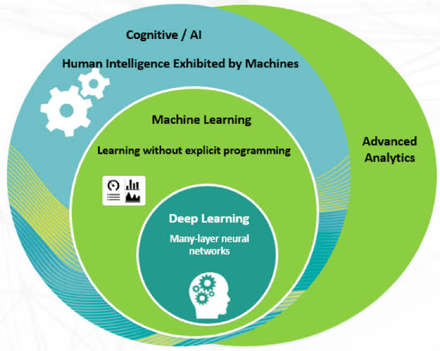 Image result for AI Analytics Cognitive Technologies""