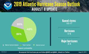 Above-Normal 2019 Florida Hurricane ...