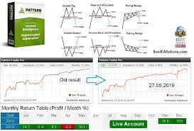 Best EA Robots - Pattern Trader Pro - 100% automated forex... | Facebook
