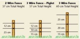 Electric Fencing Pig Fencing Energisers Wire Fence Kits