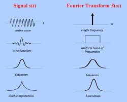 fourier transform ft questions and