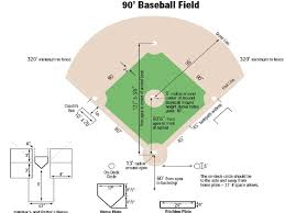 Hs Baseball Field Dimensions Www Ultimate Baseball Field Renovation Guide Com Images Diagram High Little League Baseball Card Values Baseball Field Dimensions