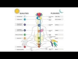 sahaja yoga chakras and deities