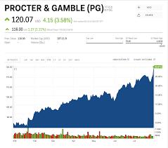 PG Stock | PROCTER & GAMBLE Stock Price ...