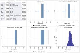 Reistant Statistics Including Trimean F Pseudosiogma And Inner Outer Fence Boxplots Syntricity
