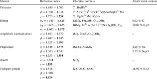 refractive index equation organic