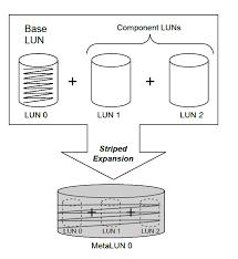 emc vnx metaluns storagefreak