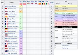 Formula 1   La classifica mondiale F1 2020 dopo il Gp d'Austria