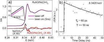 Direct Observation of Photoinduced Charge Separation in Ruthenium  Complex/Ni(OH) 2 Nanoparticle Hybrid   Scientific Reports