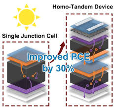 enhancement of efficiency in layered 2d