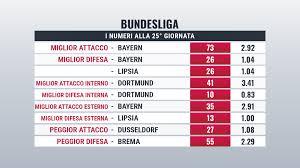 Statistiche Bundesliga under e over, migliori e peggiori attacchi ...