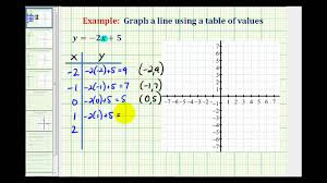linear equation using a table of values