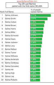 SELMA First Name Statistics by MyNameStats.com