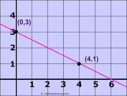 how to find slope from graph tutorial