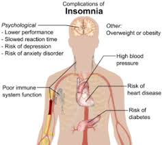 file complications of insomnia png