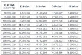 Gadai Bpkb Mobil Jakarta Cara Cepat Dapat Dana Gadai Bpkb Mobil Terpercaya Di Indonesia