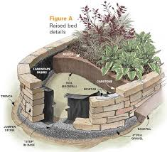 raised garden bed plans about