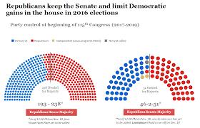 party makeup of congress 2017