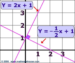 line perpendicular to another line