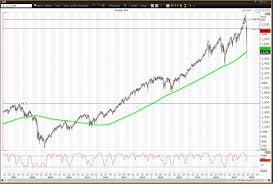 S&P 500 and Nasdaq Weekly Charts Show ...