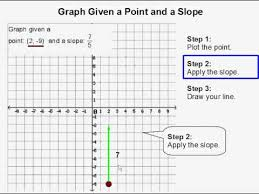 graph a line given a point and a slope