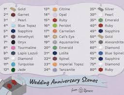 wedding anniversary color chart sarma