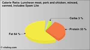 luncheon meat pork and en minced