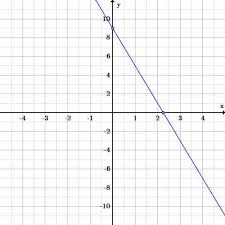 point slope equations