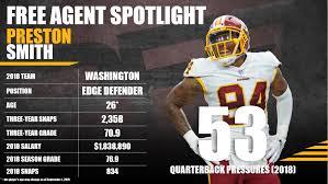 2019 Free Agency Profile: Preston Smith | NFL News, Rankings and Statistics  | PFF