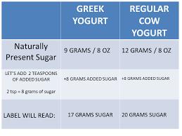 greek yogurt not as healthy as you