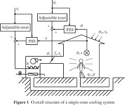air conditioning pid control system
