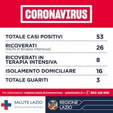 Coronavirus Lazio, 53 positivi: scatta l'assunzione di 474 medici ...