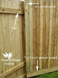 How To Install Close Board Fencing Feather Edge Fencing Diy Doctor