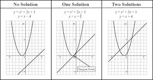 linear and quadratic equations