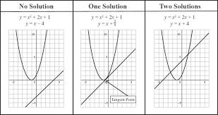 linear quadratic equations worksheet