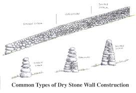 Common Walling Types The Stone Trust