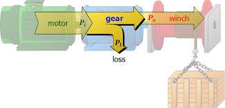 mechanical power tec science