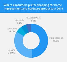 Home Depot Xtra Discounts Rewards Benefits Housecall Pro