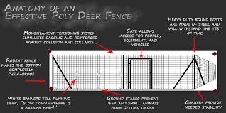 Poly Deer Fence Parts