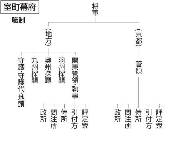 """「管領 侍所」の画像検索結果"""""""