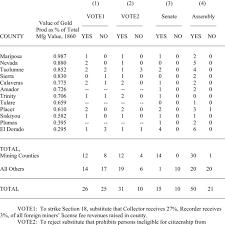 summary roll call votes on 1853 1858
